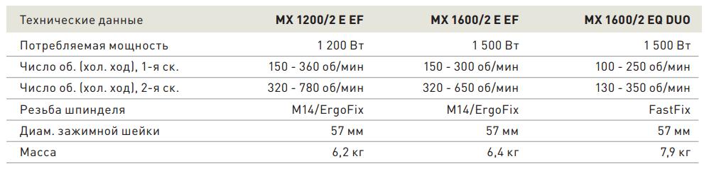 перемешиватели 1200 и 1600