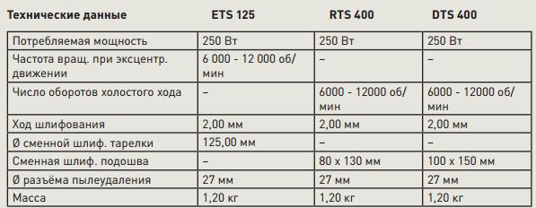 новинка Фестул осень 2016 Компактные шлифовальные машинки RTS, DTS, ETS
