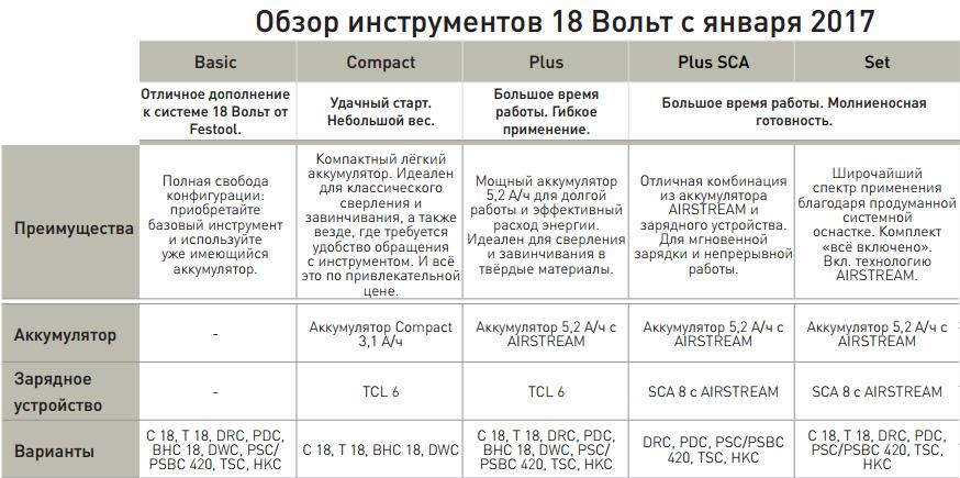 Аккумуляторный шуруповёрт для гипсокартона FESTOOL DWC 18-2500