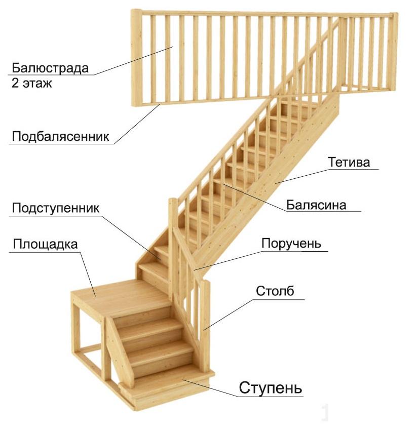 Г-образная двухпролетная лестница