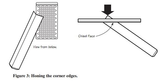 долото угловое магнитное веритас