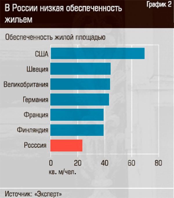стимулировать развитие деревянного домостроения в России на начальном этапе станет государственный заказ