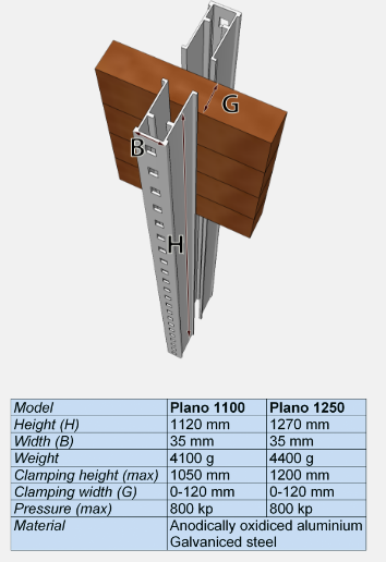 Компанию Plano System AB (Плано, Швеция) в 1986 создал шведский изобретатель Сванте Ларссон, первый продукт PLANO клей-пресс и сейчас самый популярный товар. Позже в линейку товаров добавлены сушильные агрегаты SAUNO, измерительные инструменты NOBEX и станки KIRJES, используется по всему миру в руках творческих плотников.