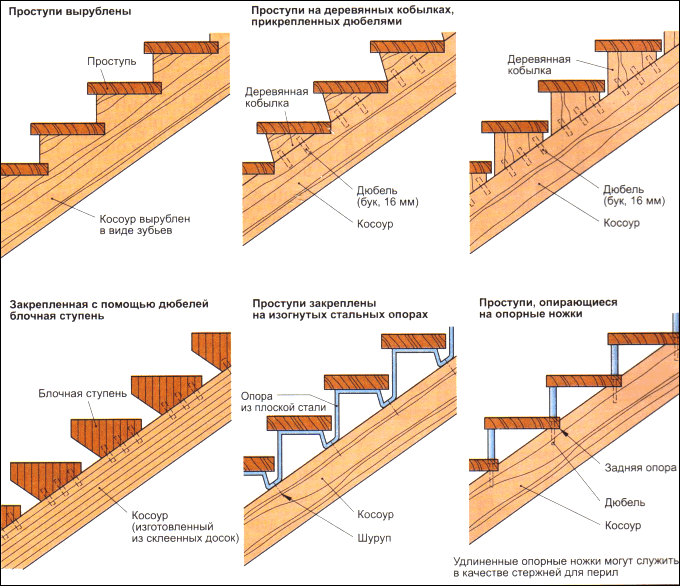 Типовые варианты деревянной тетивы