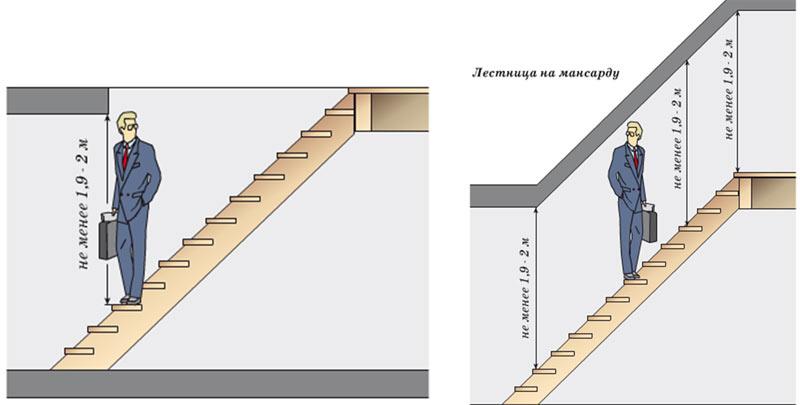 Для лестниц, по которым предполагается только хождение человека, а также чердачных и подвальных помещений минимальные высоты могут быть и меньше
