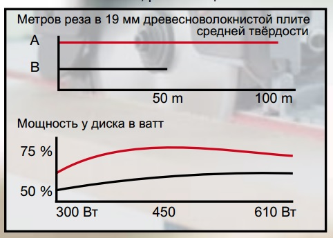 сравнение длины пропила на заряд аккумулятора 24 и 36