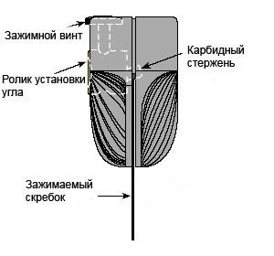 заточка для цикли веритас