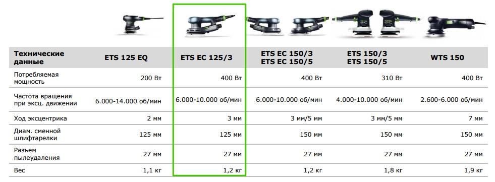Новинки осени 2015 ETS EC 125 – Технические данные