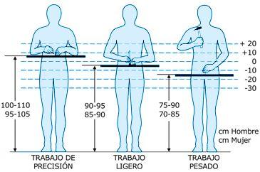 высоты размещения рабочей поверхности при работе стоя в эргономике есть следующие рекомендации