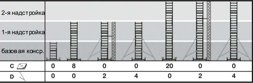 вышка краузе Необходимое количество грузиков или угловых подпор указано в таблице