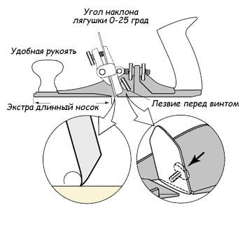 рубанок веритас