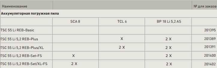 Посмотреть в каталоге с ценами Все варианты покупки пилы Festool TSC 55