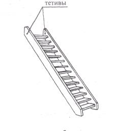 Существует две основных разновидности крепления ступеней на лестнице: при помощи косоуров или тетивы