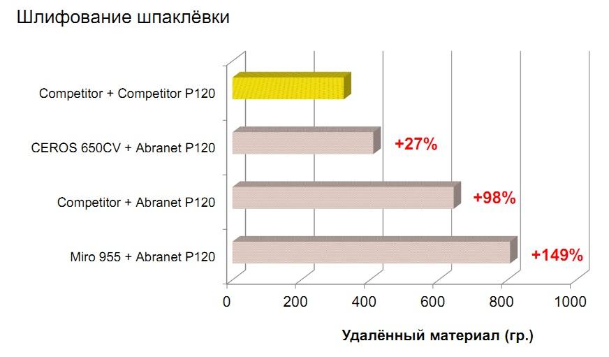 шлифование мирка сравнение производительности