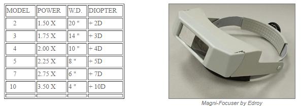 Профессиональные очки для работы с мелкими деталями Edroy Magni-Focuser 104 М00004280 LN 2-MF-104