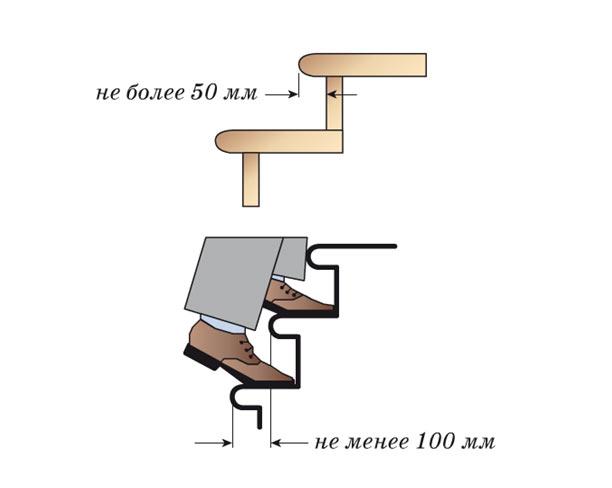 При проектировании забежных ступеней винтовой лестницы нужно учитывать