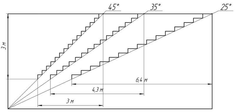 правило: чем лестница круче, тем она компактнее и меньше ей надо места для установки в доме, и наоборот, чем лестница положе, тем больше габаритов для неё необходимо предусмотреть.