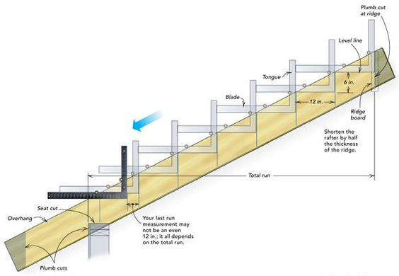Пример разметки косоура лестницы с помощью  плотницкого угольника: