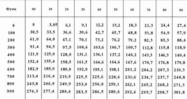 Таблица перевода футов в метры