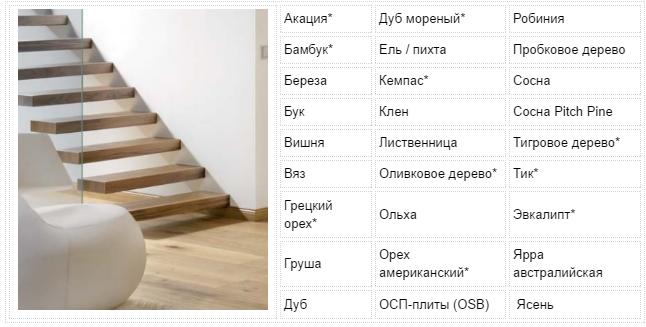 применение масла осмо 3032 в россии