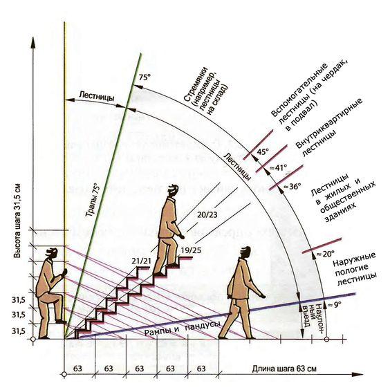 Наиболее удобный угол подъёма лестницы находится в диапазоне от 23 до 37 градусов