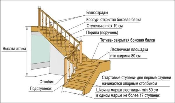 Особенности конструирования маршевых лестниц