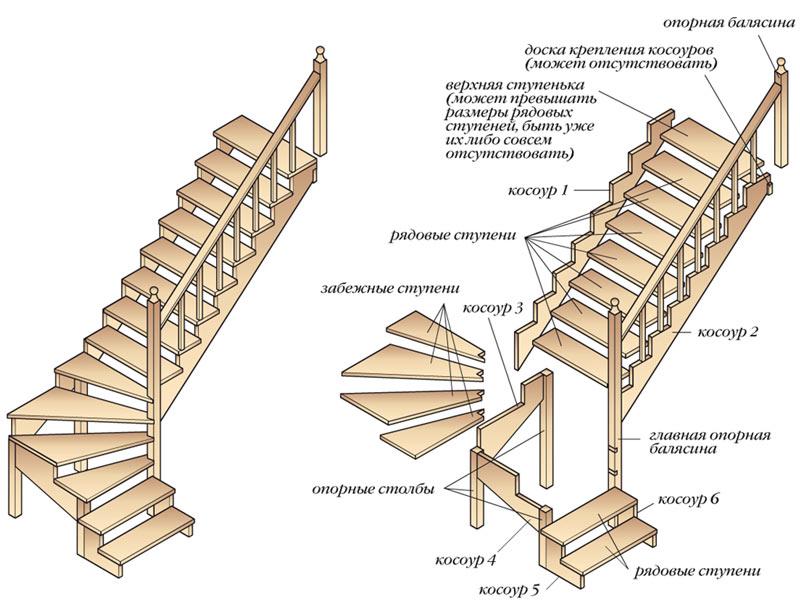 Лекальная Г-образная лестница