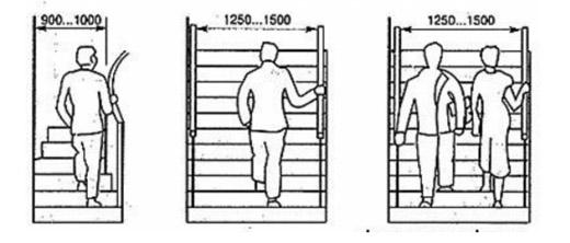 Рекомендуемые размеры ширины пролета лестниц