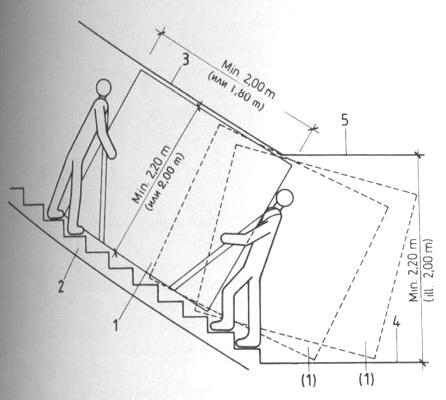 Определение высоты проема для маршевых лестниц, по которым предполагается заносить мебель на второй и выше этажи: