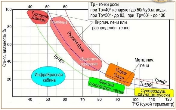 Бани различают по типу создаваемого микроклимата и вариантам пропаривания, наглядная схема
