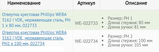 инструменты wera купить