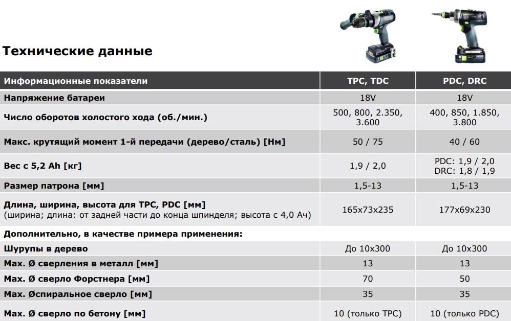 Аккумуляторная ударная дрель-шуруповёрт FESTOOL QUADRIVE TPC 18/4