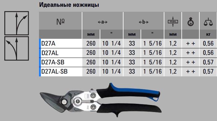 Ножницы по металлу купить