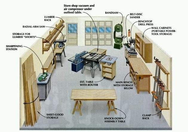 Планирование: схемы Мастерской и вариантов размещения оборудования в ней