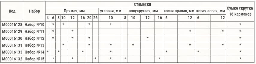 петроградъ набор