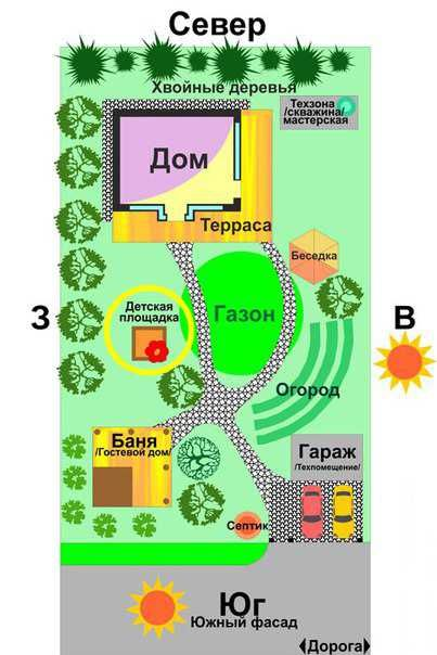 планирование и схемы территории как расположить дом, зону отдыха, площадку для детей на участке в 10 соток